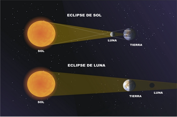 eclipse de sol y eclipse de luna